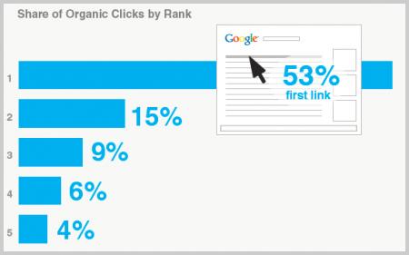 Verteilung der Klicks (Organic)