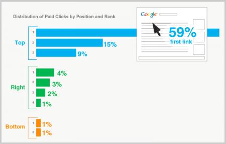Verteilung der Klicks (Paid)