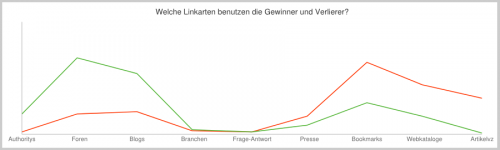 Linkverteilung Penguine-Update