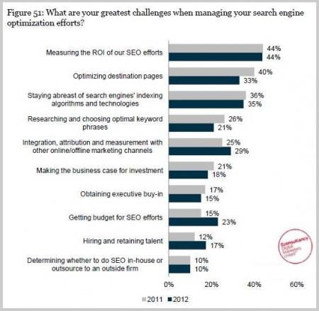 Marketing Challenges