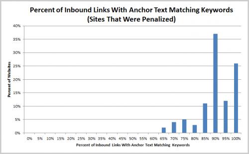 Anteil an Keyword-Links betroffener Seiten