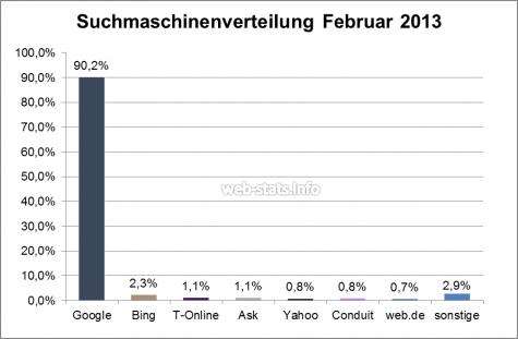Suchmaschinenverteilung im Februar