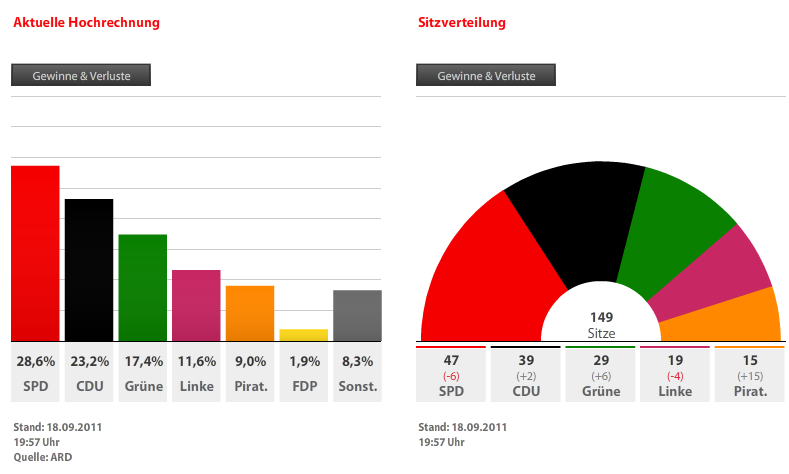 Abgeordnetenhauswahl 2011 Hochrechnung Berlin