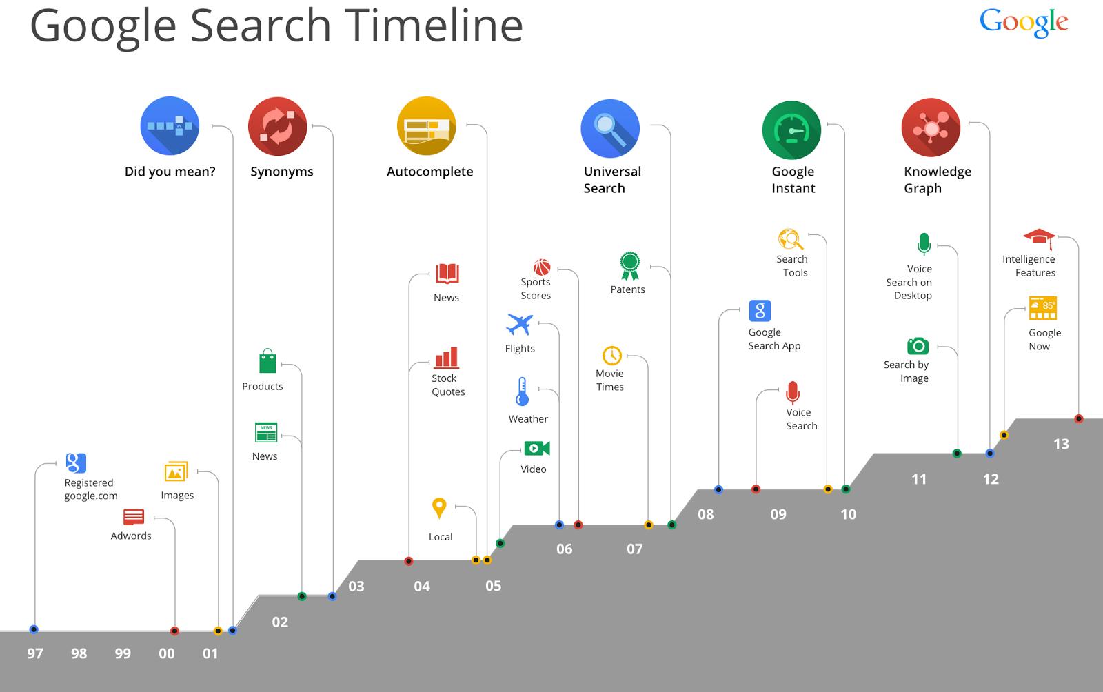 Geschichte der Google-Suche