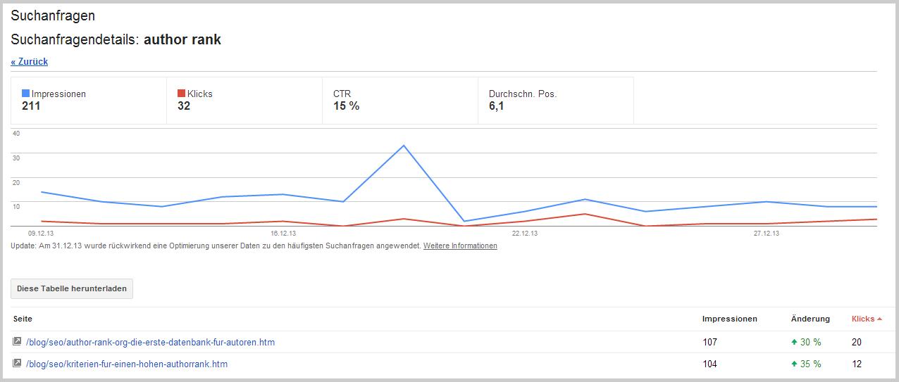 Google Webmaster-Tools Beispielanfrage