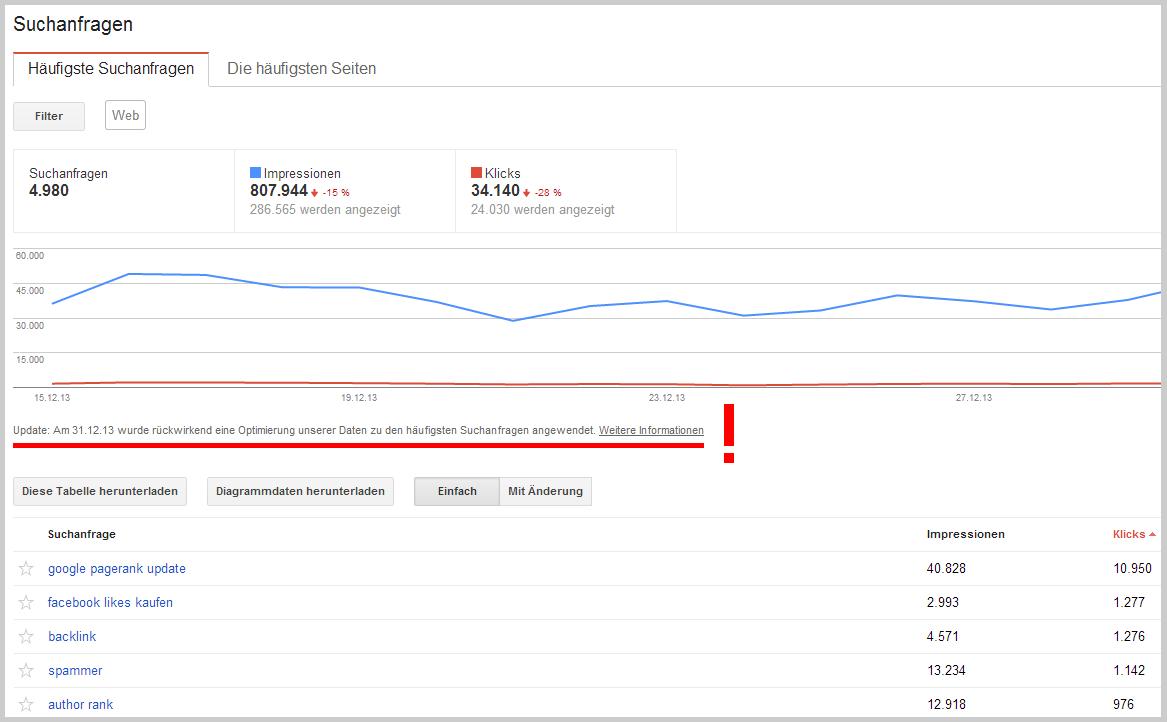 Google Webmaster-Tools Suchanfragen