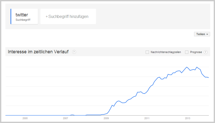 Twitter bei Google Trends
