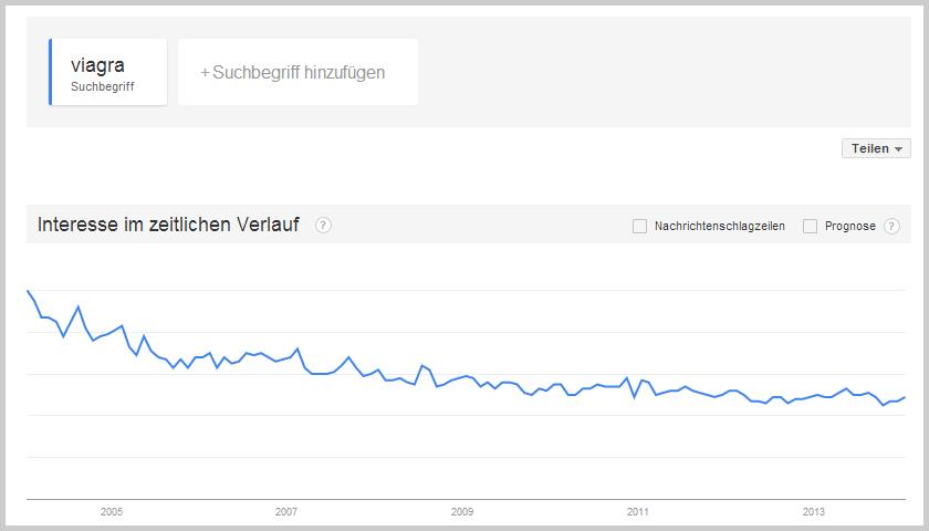Viagra bei Google Trends