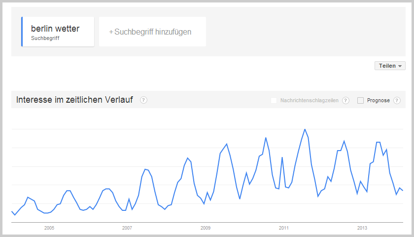 Wetter Berlin bei Google Trends