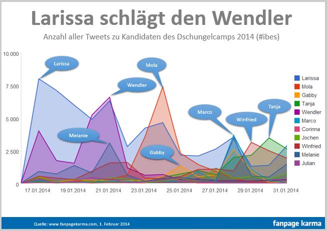IBES 2014 - Larissa vs. Wendlerendler
