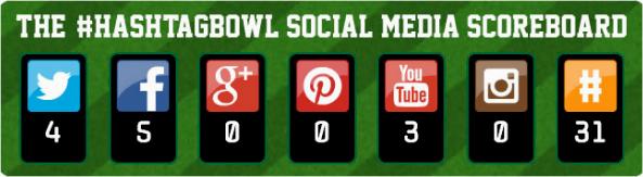 Die Erwähnung einzelner sozialer Netzwerke in den Werbespots während des Super Bowls 2014