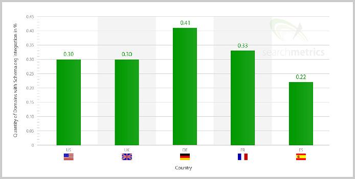 Prozentuale Nutzung von Schema.org im Ländervergleich