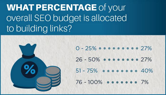 Skyrocket Linkbuilding-Umfrage 2014: Anteil/Kosten