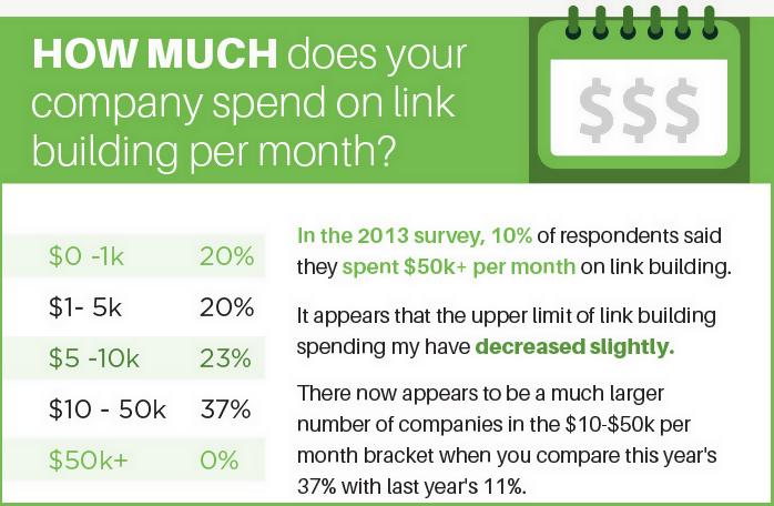 Skyrocket Linkbuilding-Umfrage 2014: Ausgaben/Monat