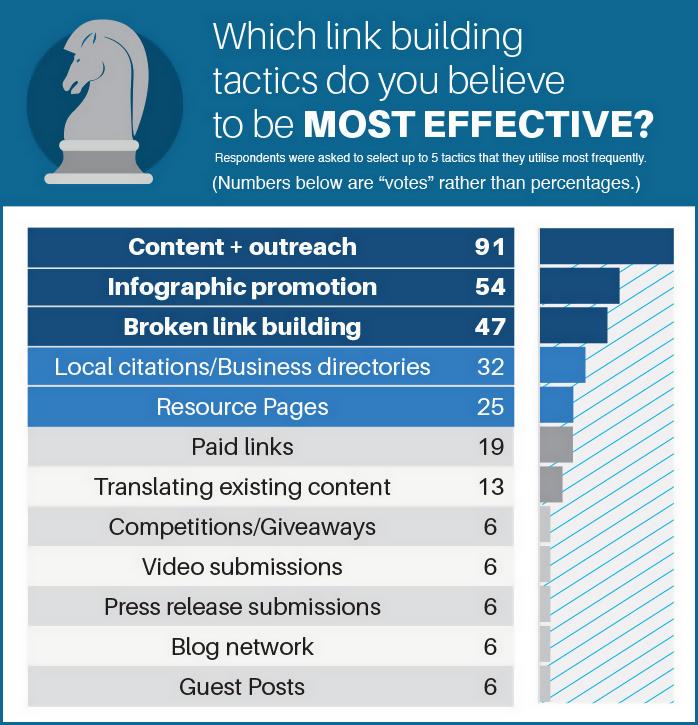 Skyrocket Linkbuilding-Umfrage 2014: Effektive Methoden