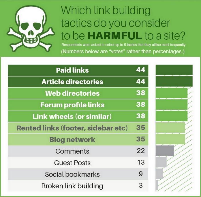 Skyrocket Linkbuilding-Umfrage 2014: Gefährliche Methoden