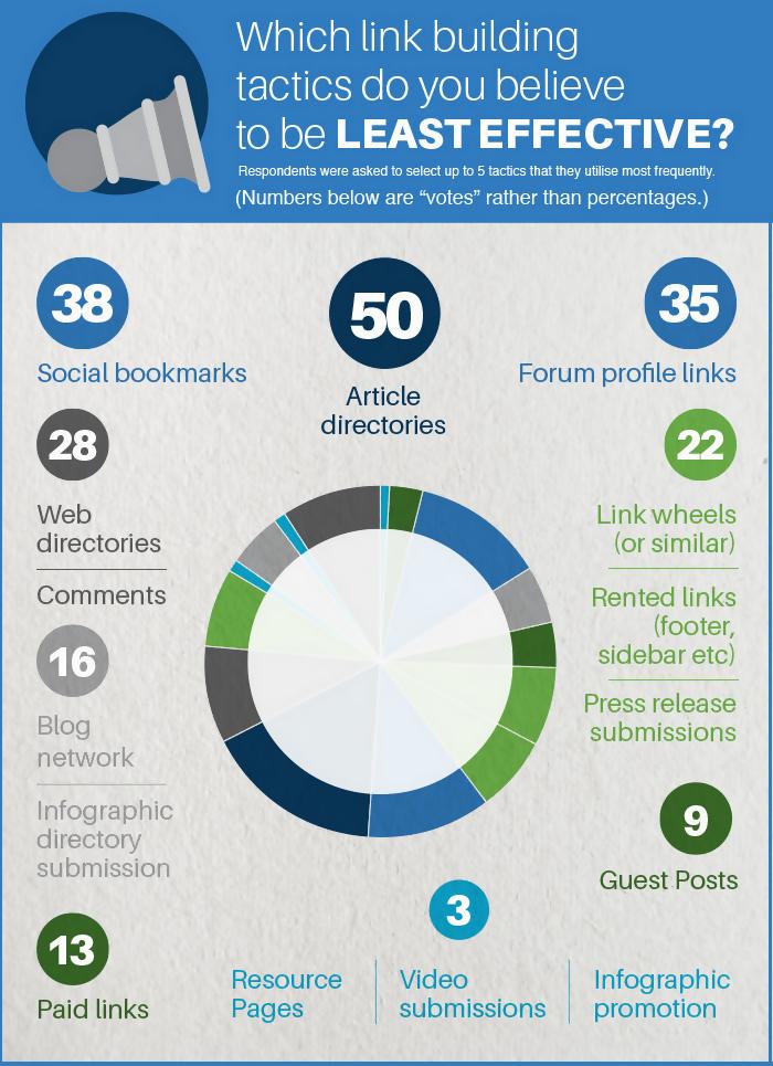 Skyrocket Linkbuilding-Umfrage 2014: Weniger effektive Methoden
