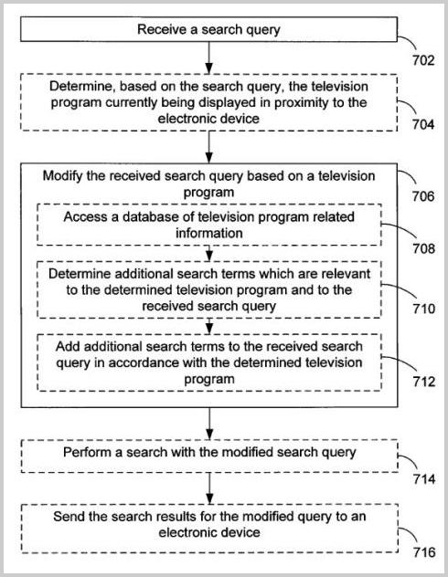 Google Patent über TV-Sendungen als Rankingfaktor
