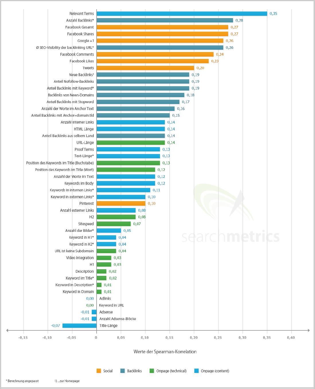 Google Rankingfaktoren_2014