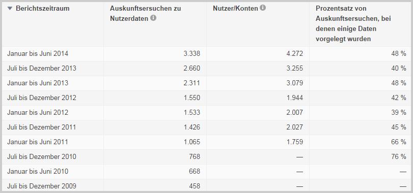 Google Transparency Report für Deutschland