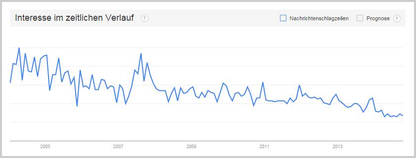 Googles Suchvolumen zum Begriff buy links