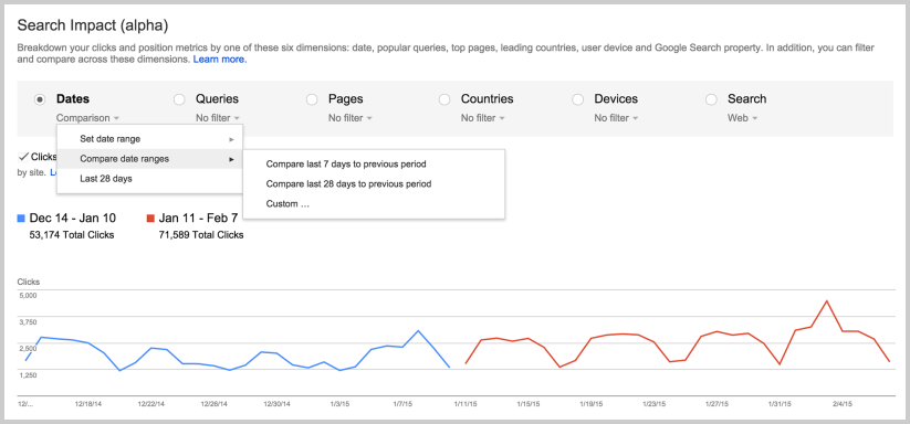 Google Search Impact - Dates