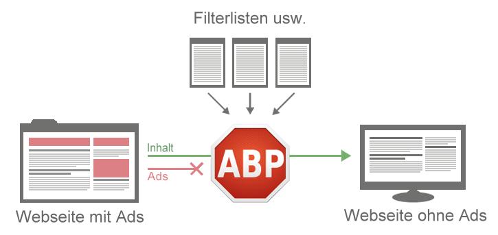 Die Funktionsweise eines Adblockers am Beispiel von Adblock Plus
